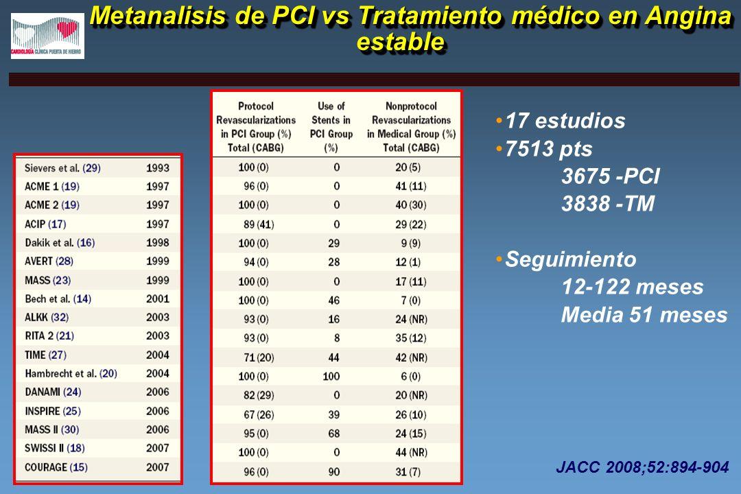Metanalisis de PCI vs Tratamiento médico en Angina estable