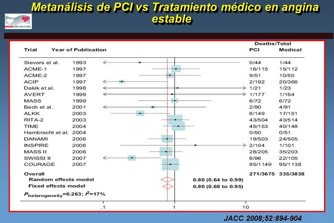 Metanálisis de PCI vs Tratamiento médico en angina estable