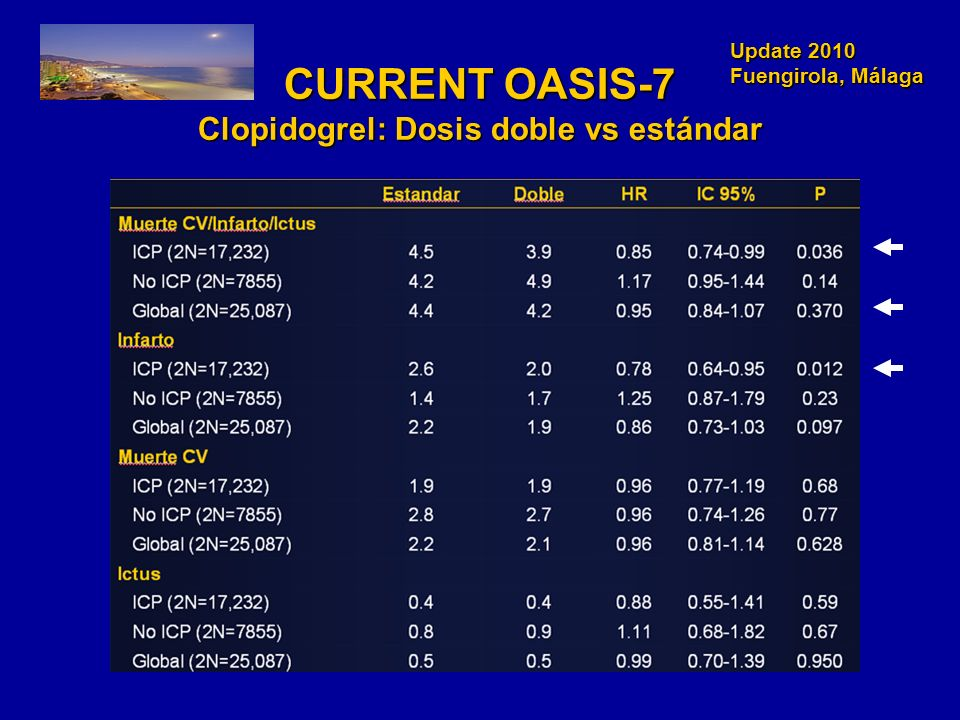 CURRENT OASIS-7 Clopidogrel: Dosis doble vs estándar