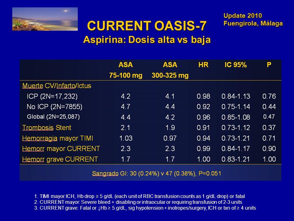 CURRENT OASIS-7 Aspirina: Dosis alta vs baja