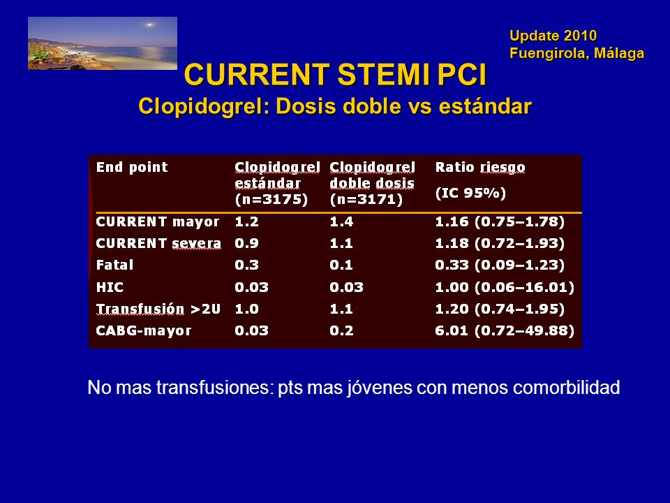 CURRENT STEMI PCI Clopidogrel: Dosis doble vs estándar