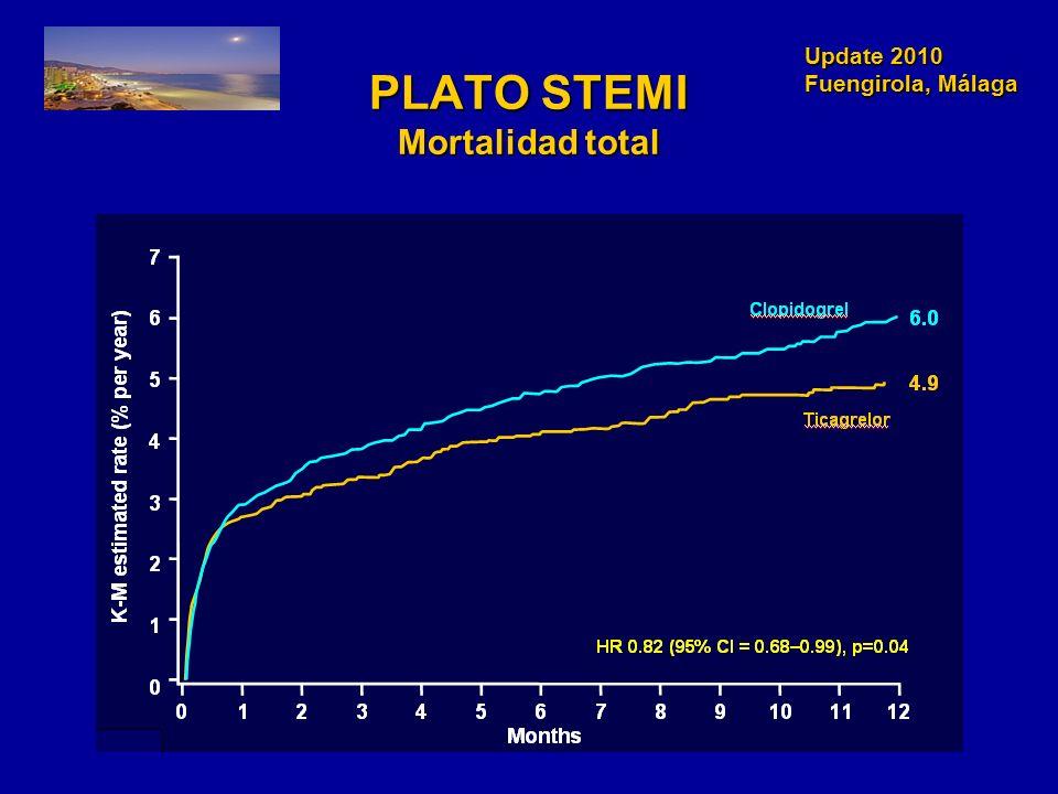 PLATO STEMI Mortalidad total