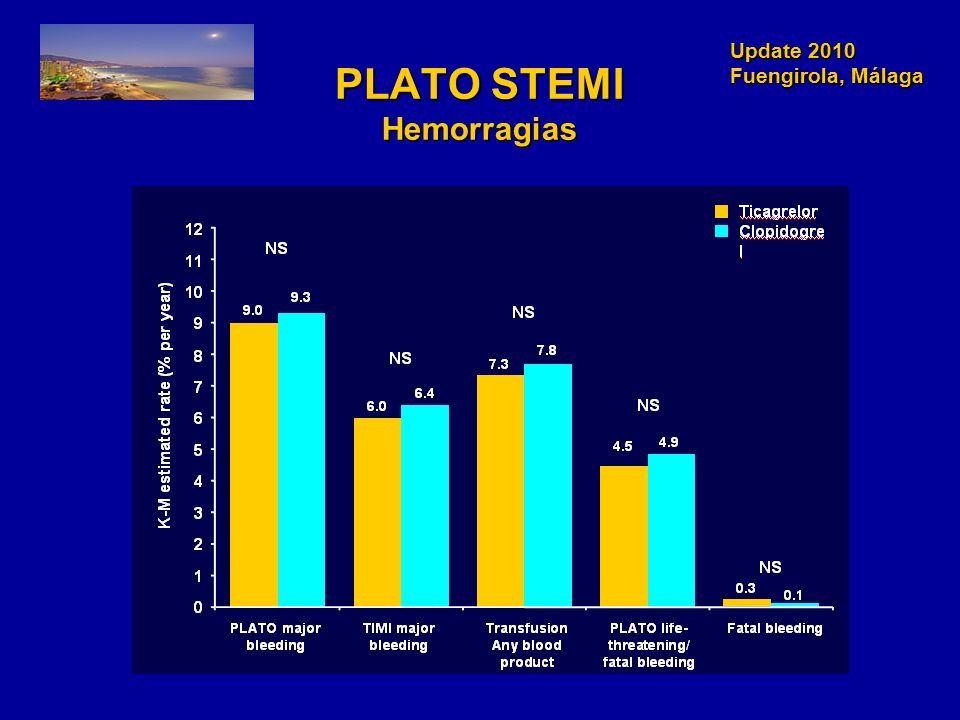 PLATO STEMI Hemorragias