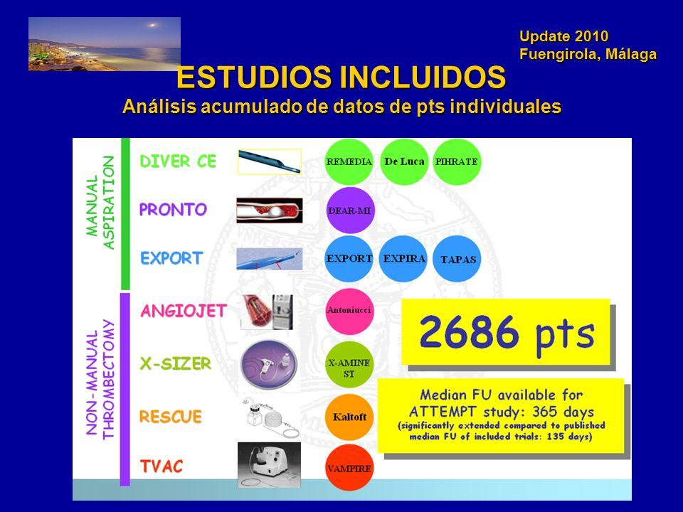 ESTUDIOS INCLUIDOS Análisis acumulado de datos de pts individuales