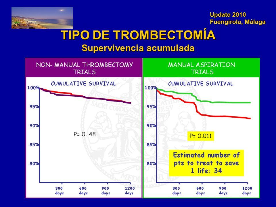 TIPO DE TROMBECTOMÍA Supervivencia acumulada