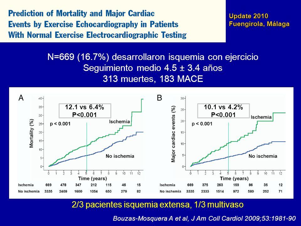 N=669 (16.7%) desarrollaron isquemia con ejercicio