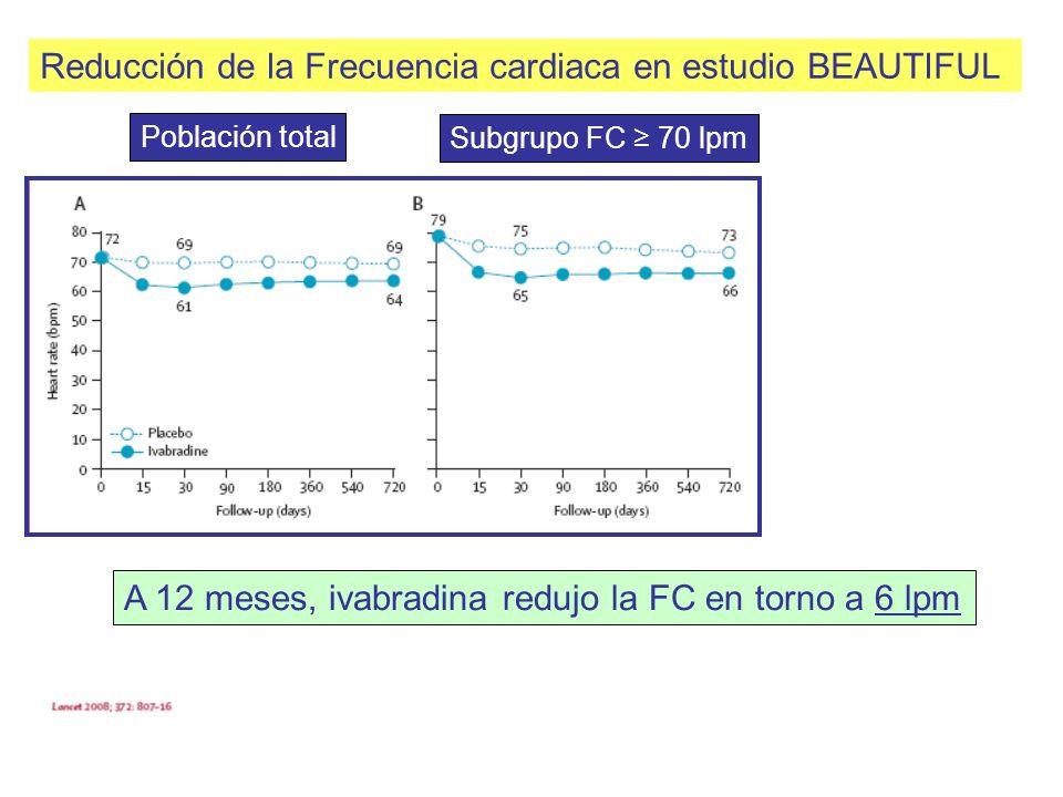 Reducción de la Frecuencia cardiaca en estudio BEAUTIFUL