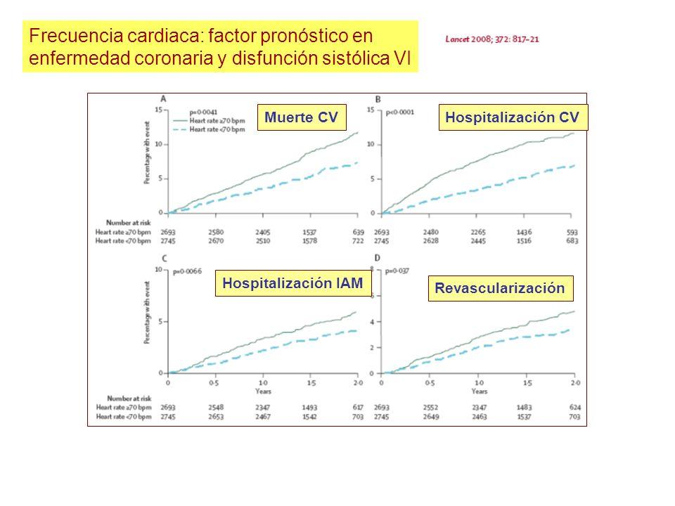 Frecuencia cardiaca: factor pronóstico en