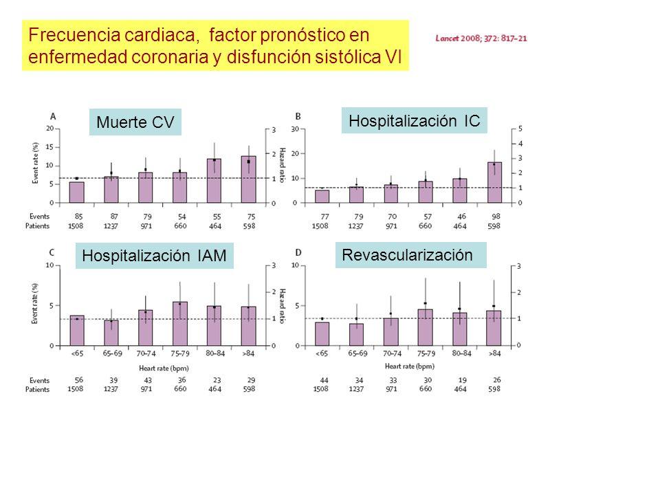 Frecuencia cardiaca, factor pronóstico en