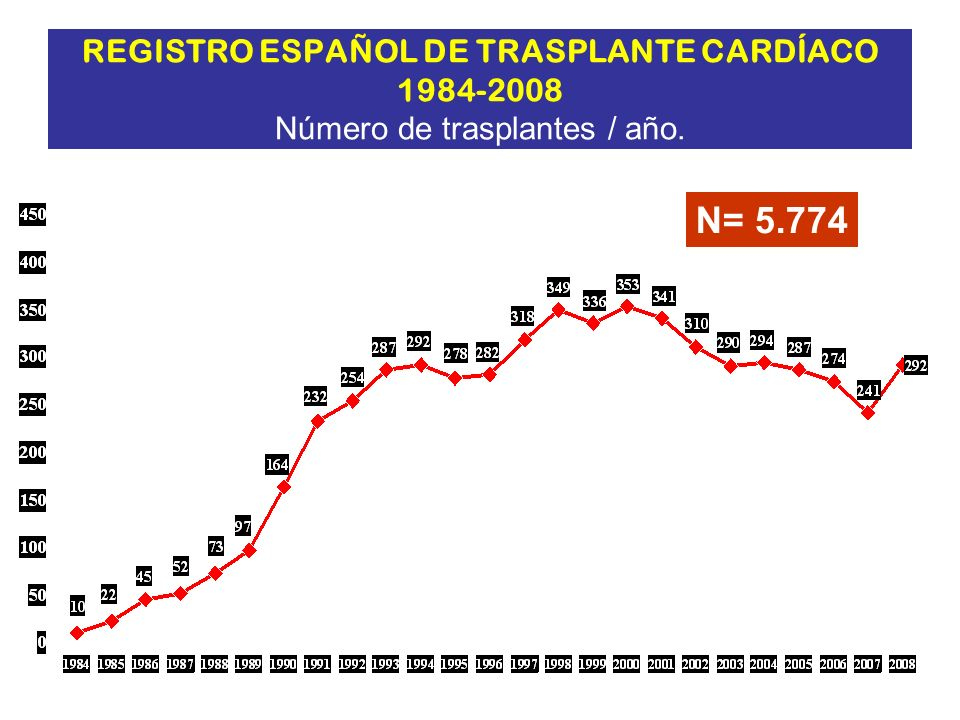 REGISTRO ESPAÑOL DE TRASPLANTE CARDÍACO 1984-2008 Número de trasplantes / año.