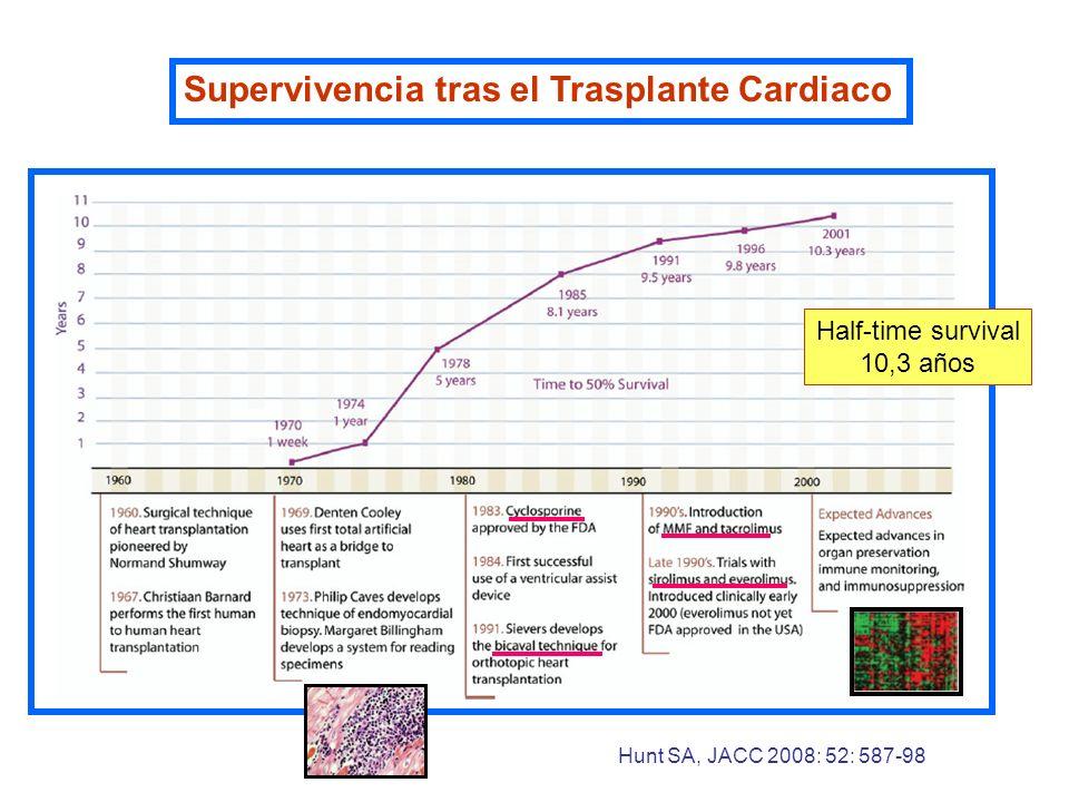 Supervivencia tras el Trasplante Cardiaco