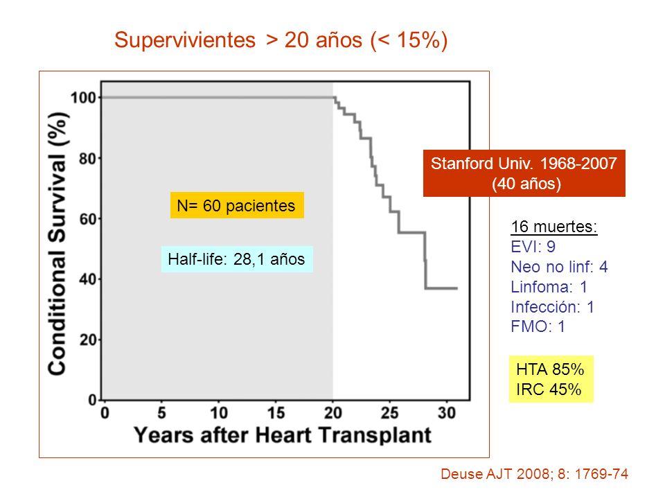 Supervivientes > 20 años (< 15%)