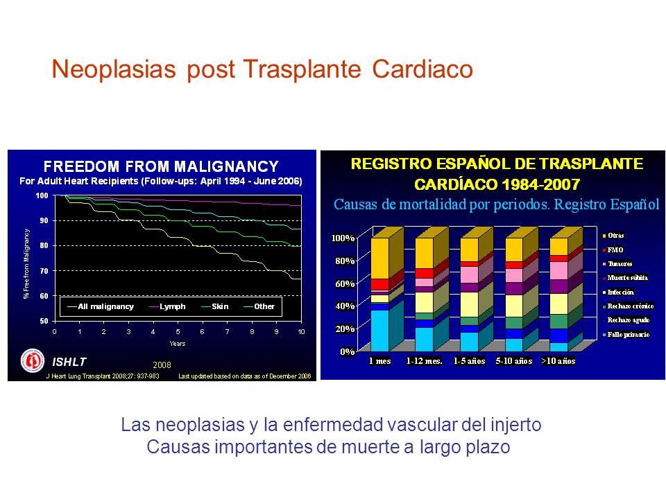 Neoplasias post Trasplante Cardiaco
