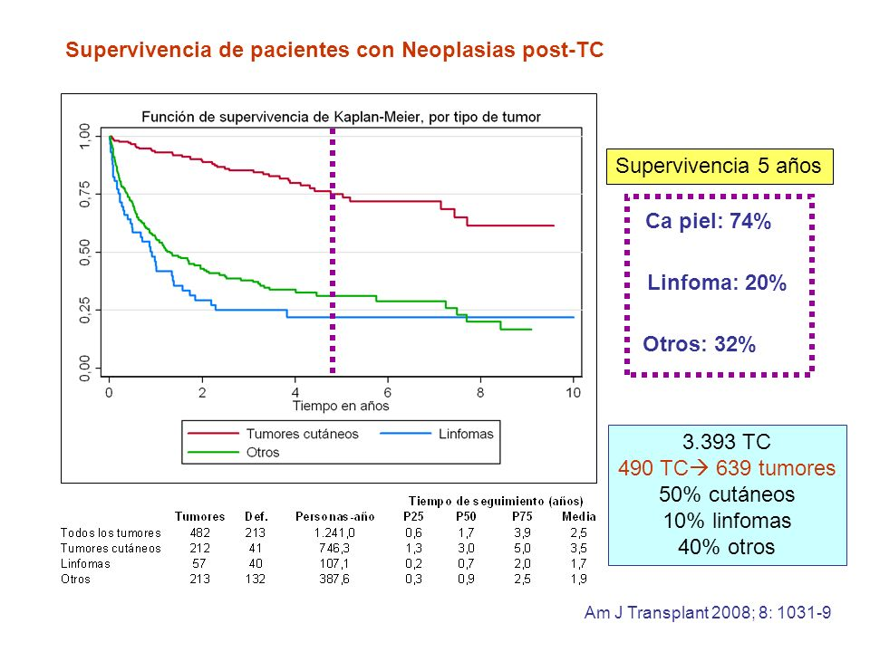 Supervivencia de pacientes con Neoplasias post-TC