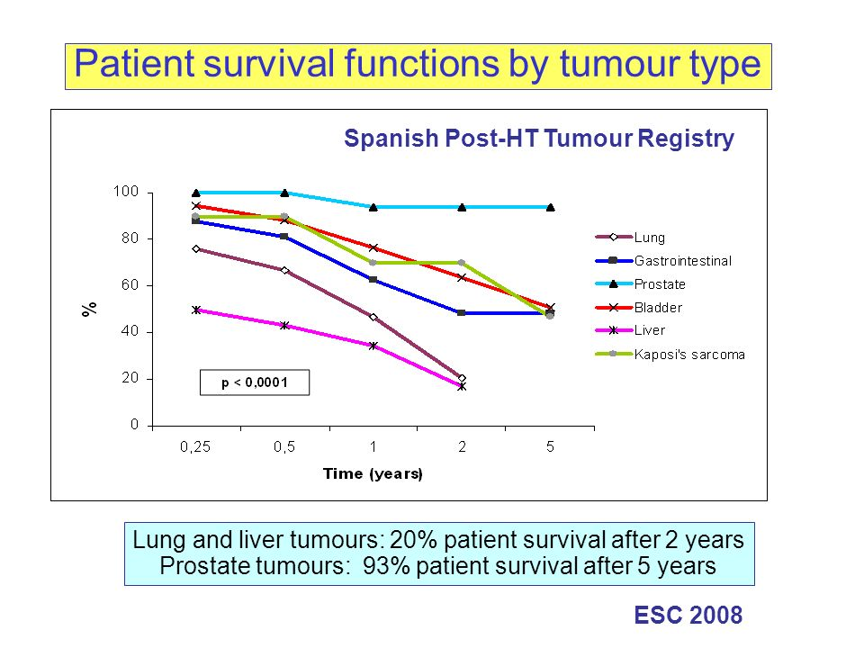 Patient survival functions by tumour type