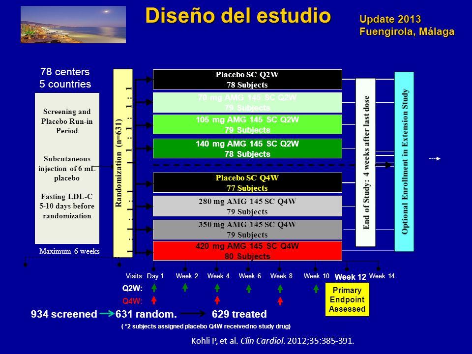 Diseño del estudio 78 centers 5 countries 934 screened 631 random.