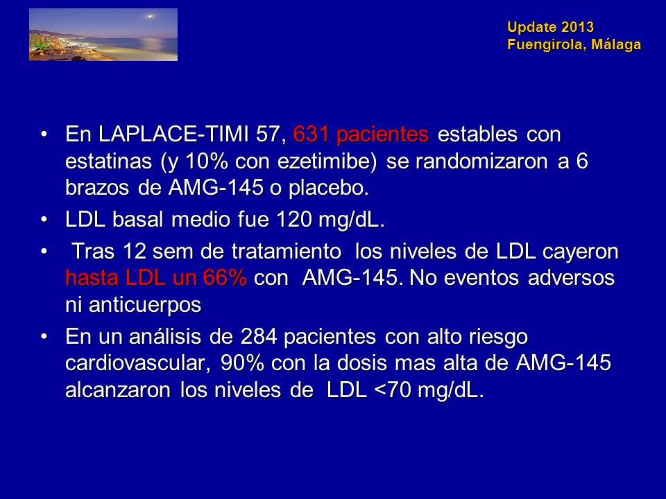 En LAPLACE-TIMI 57, 631 pacientes estables con estatinas (y 10% con ezetimibe) se randomizaron a 6 brazos de AMG-145 o placebo.