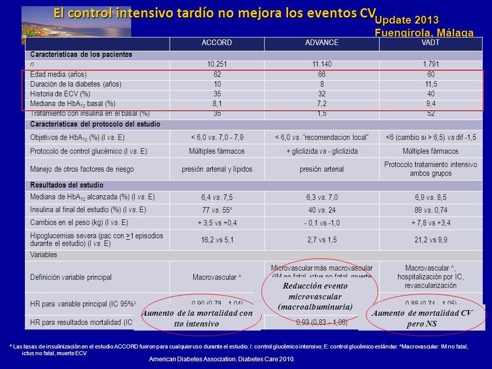 El control intensivo tardío no mejora los eventos CV