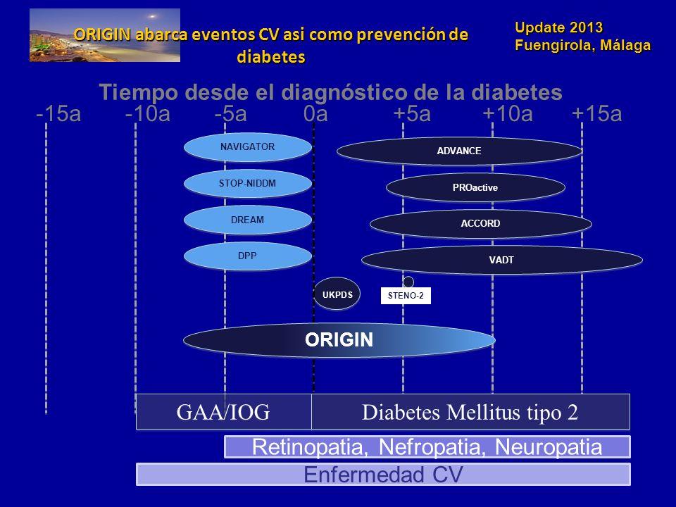 ORIGIN abarca eventos CV asi como prevención de diabetes