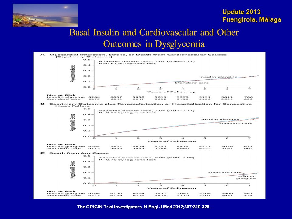 Basal Insulin and Cardiovascular and Other Outcomes in Dysglycemia
