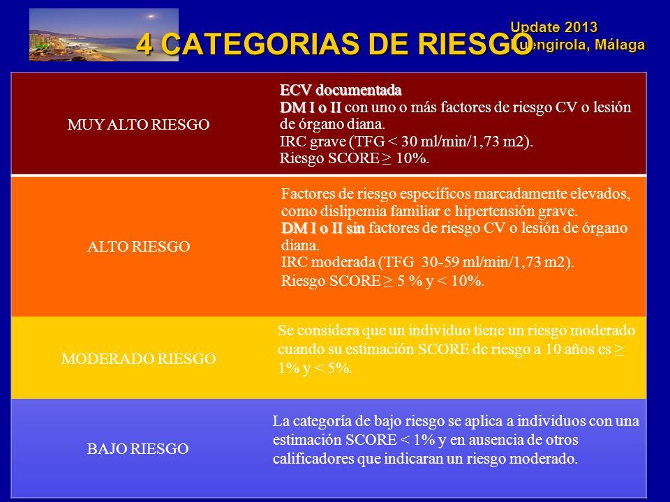 4 CATEGORIAS DE RIESGO ECV documentada