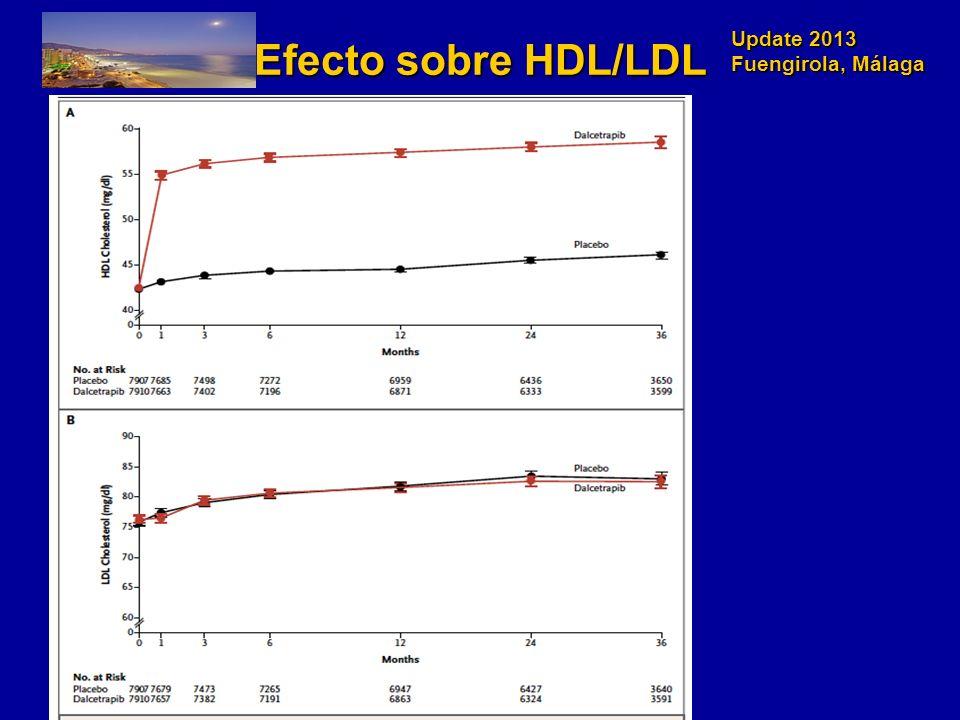 Efecto sobre HDL/LDL