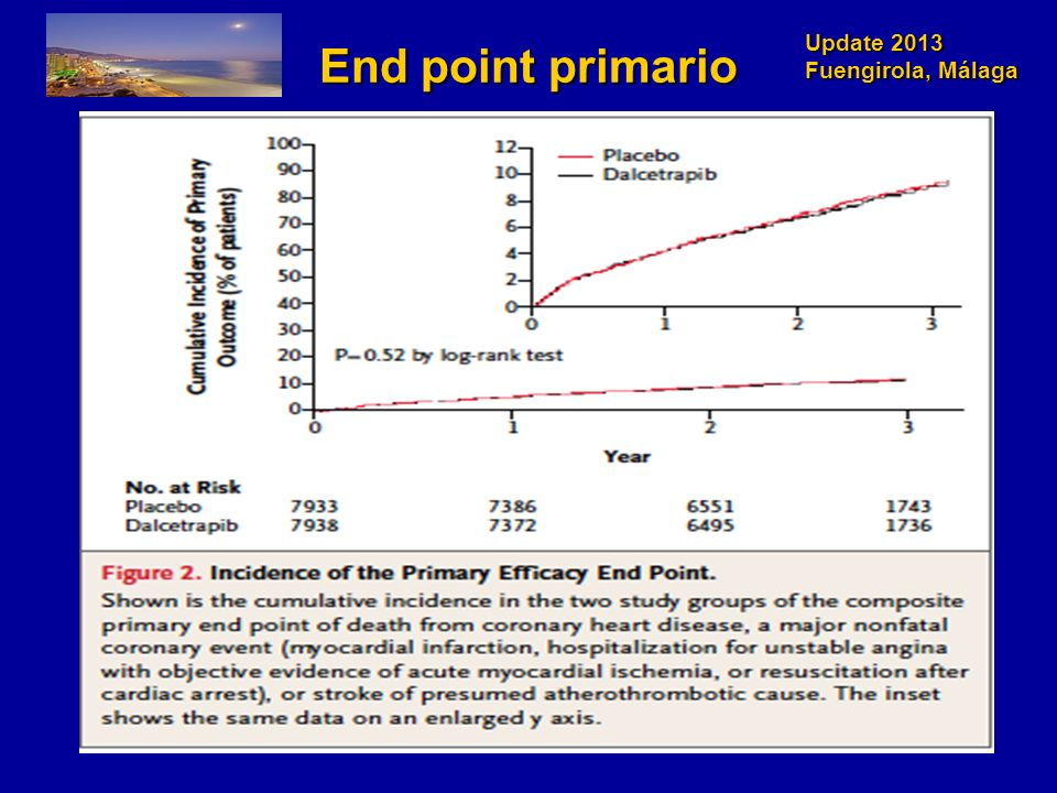 End point primario Understanding why dalcetrapib failed