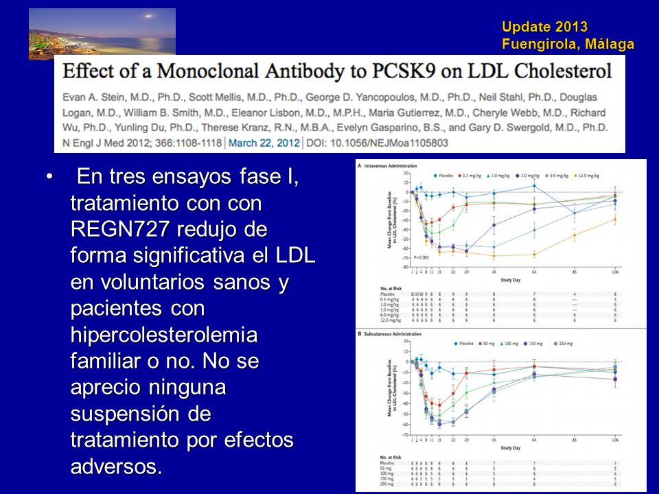 En tres ensayos fase I, tratamiento con con REGN727 redujo de forma significativa el LDL en voluntarios sanos y pacientes con hipercolesterolemia familiar o no.