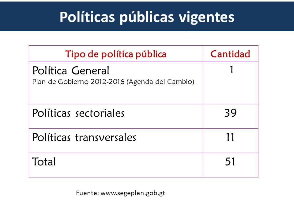 Políticas públicas vigentes