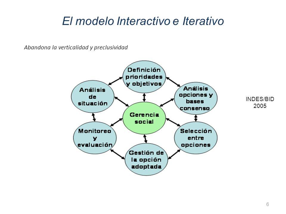 El modelo Interactivo e Iterativo