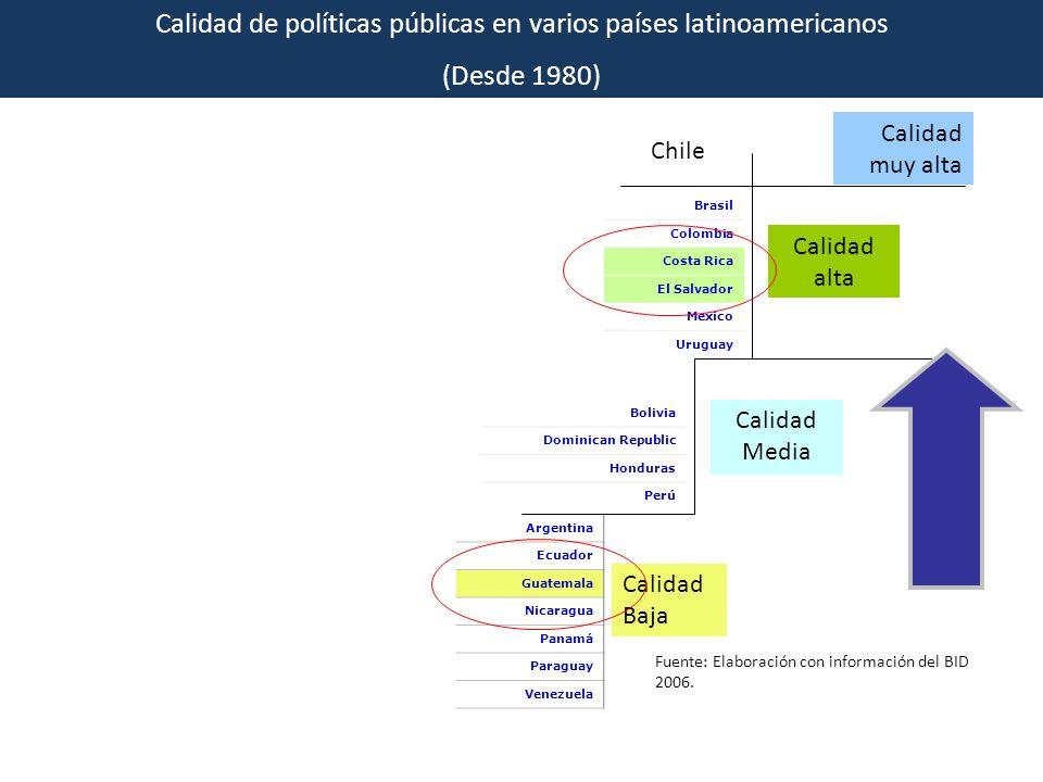 Calidad de políticas públicas en varios países latinoamericanos