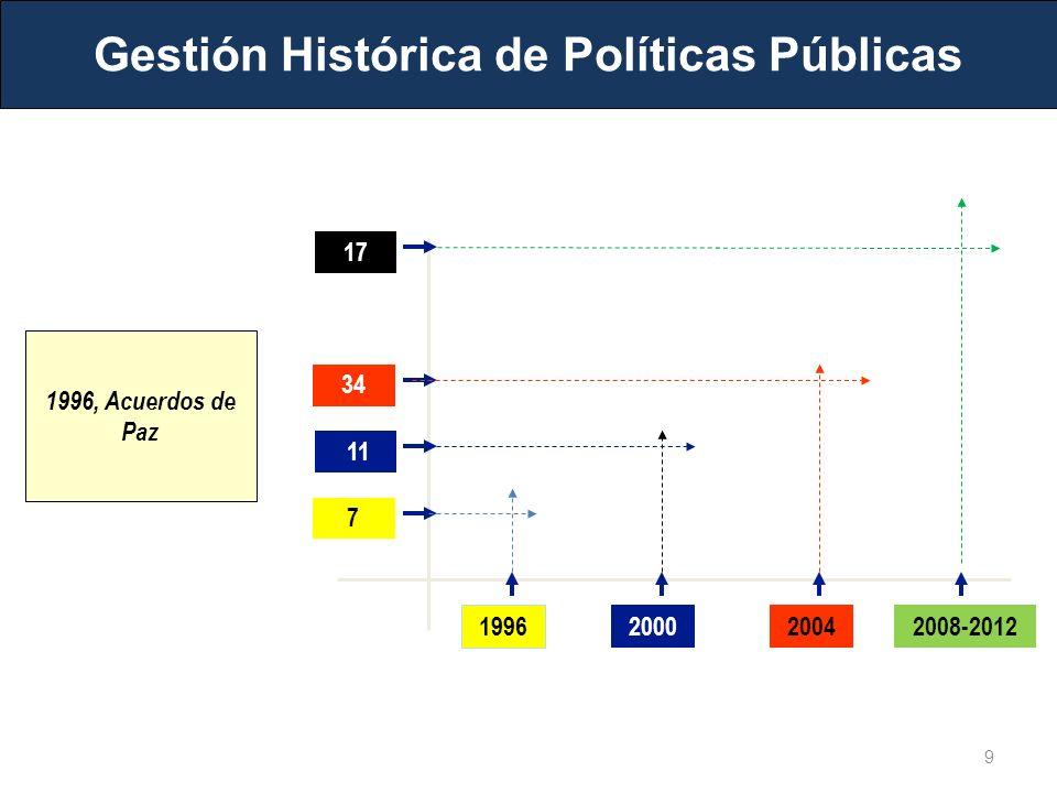 Gestión Histórica de Políticas Públicas