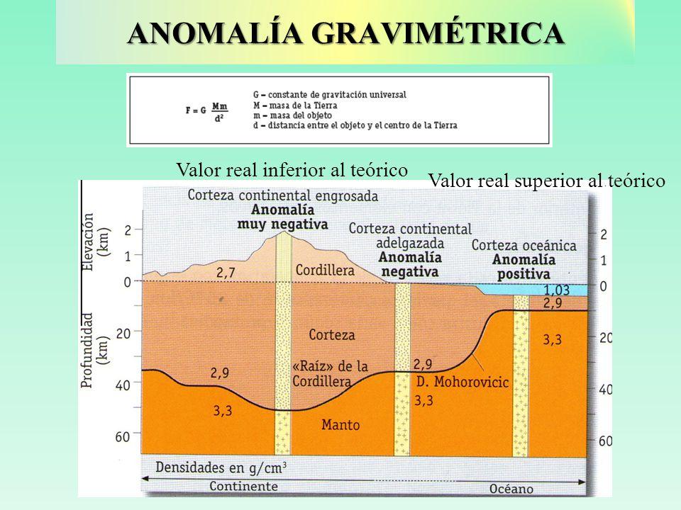 ANOMALÍA GRAVIMÉTRICA