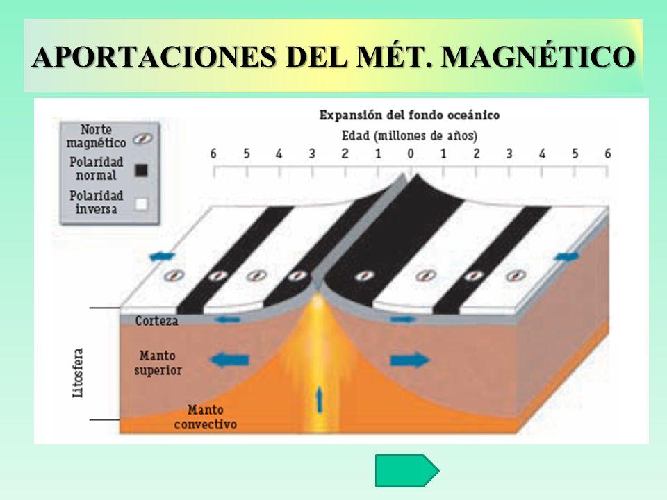 APORTACIONES DEL MÉT. MAGNÉTICO