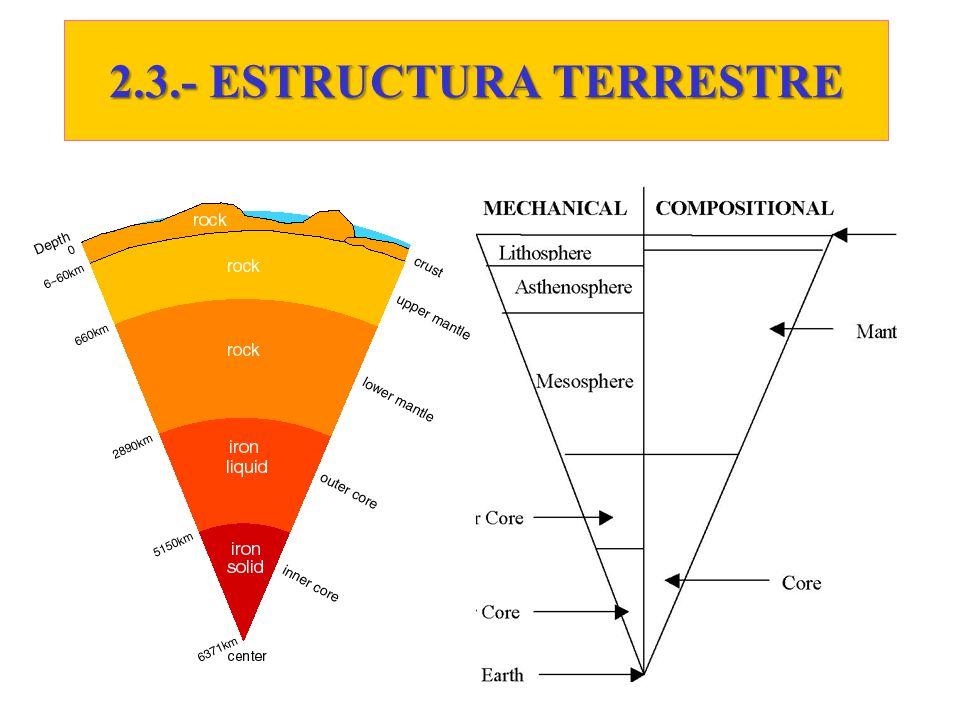 2.3.- ESTRUCTURA TERRESTRE