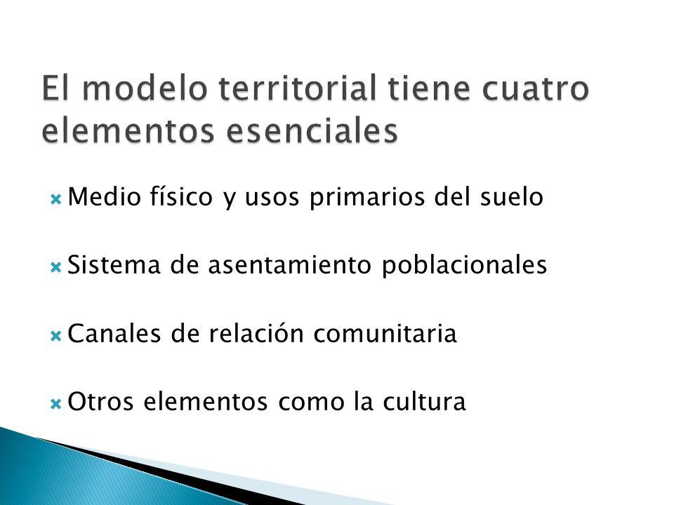 El modelo territorial tiene cuatro elementos esenciales