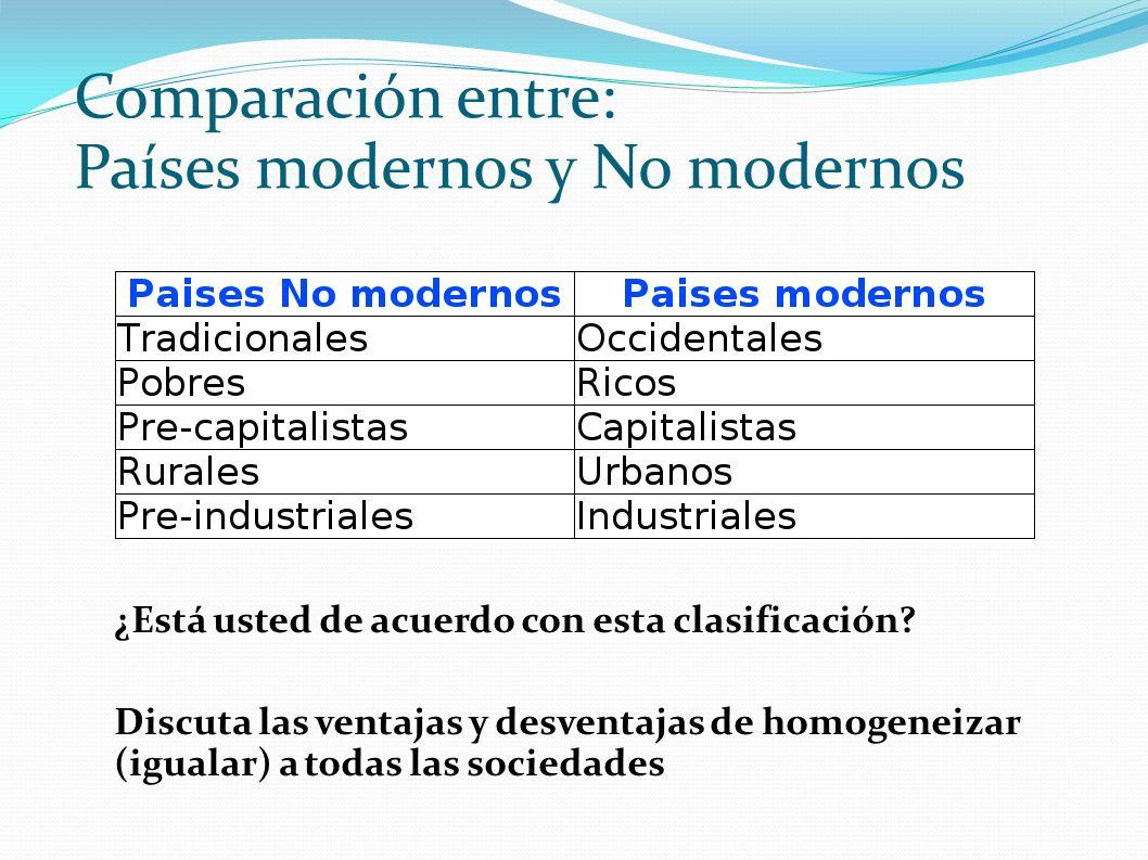 Comparación entre: Países modernos y No modernos