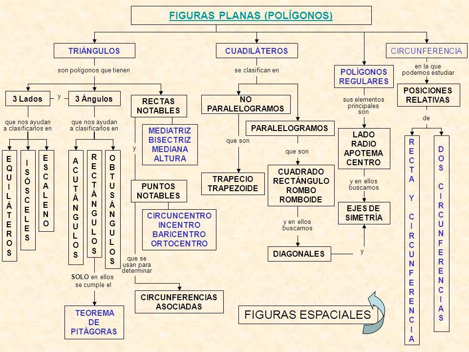 FIGURAS PLANAS (POLÍGONOS)