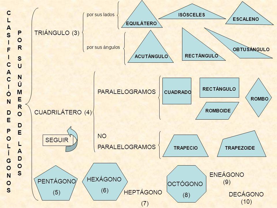 CLASIFICACIÓN DE POLÍGONOS POR SU NÚMERO DE LADOS
