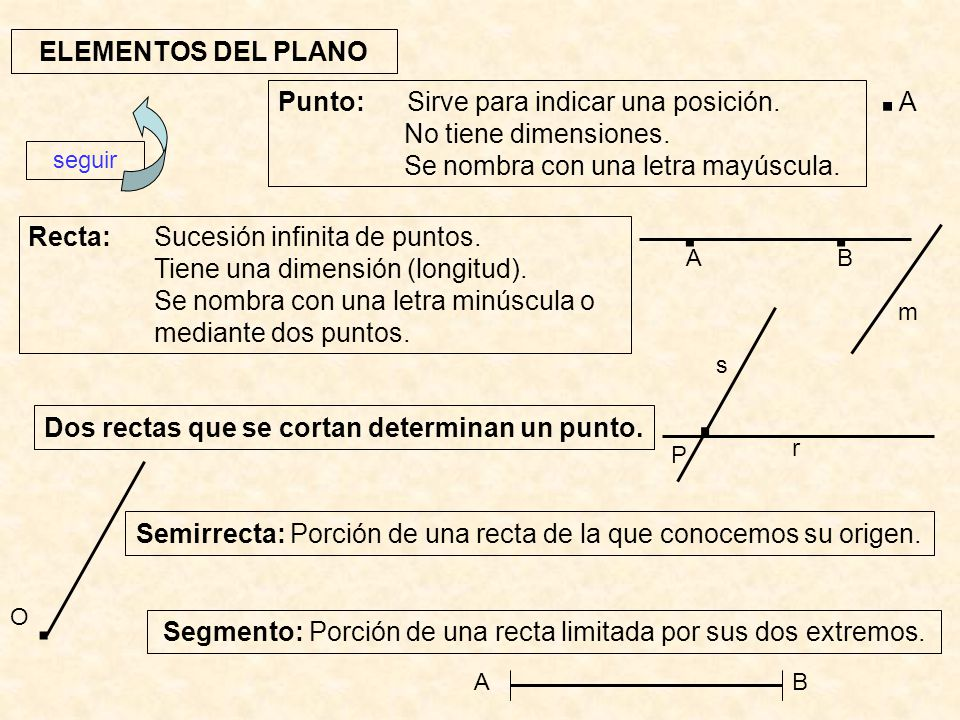 Dos rectas que se cortan determinan un punto.