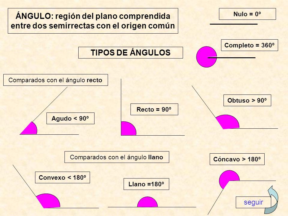 ÁNGULO: región del plano comprendida entre dos semirrectas con el origen común