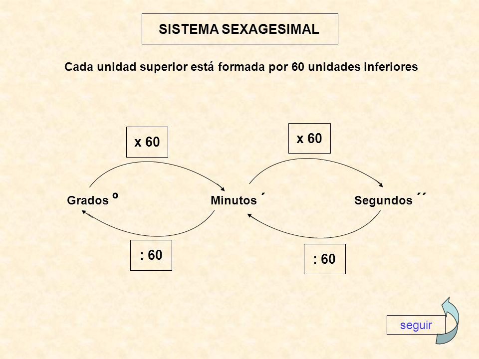 SISTEMA SEXAGESIMAL x 60 x 60 : 60 : 60