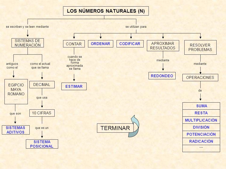 LOS NÚMEROS NATURALES (N)
