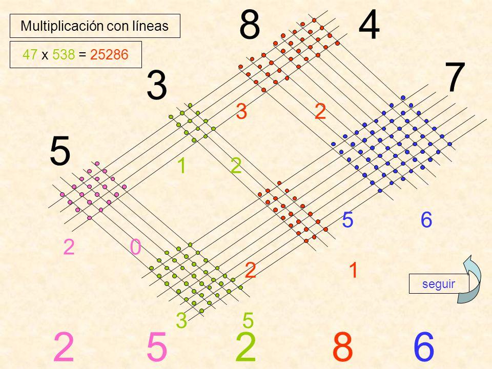 Multiplicación con líneas