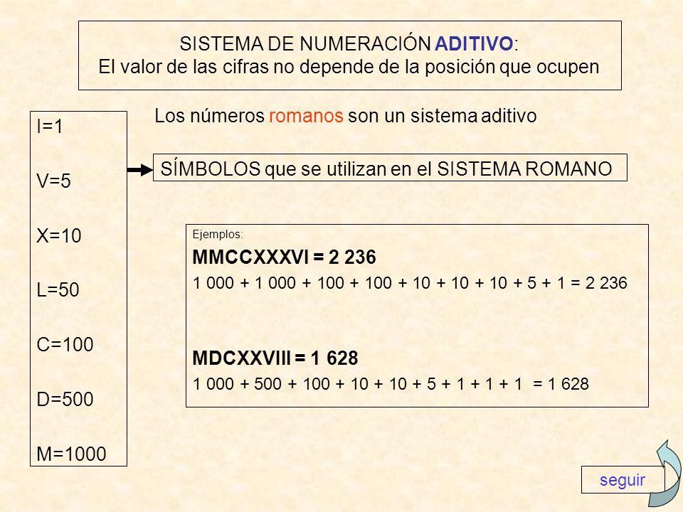 Los números romanos son un sistema aditivo I=1 V=5 X=10 L=50 C=100