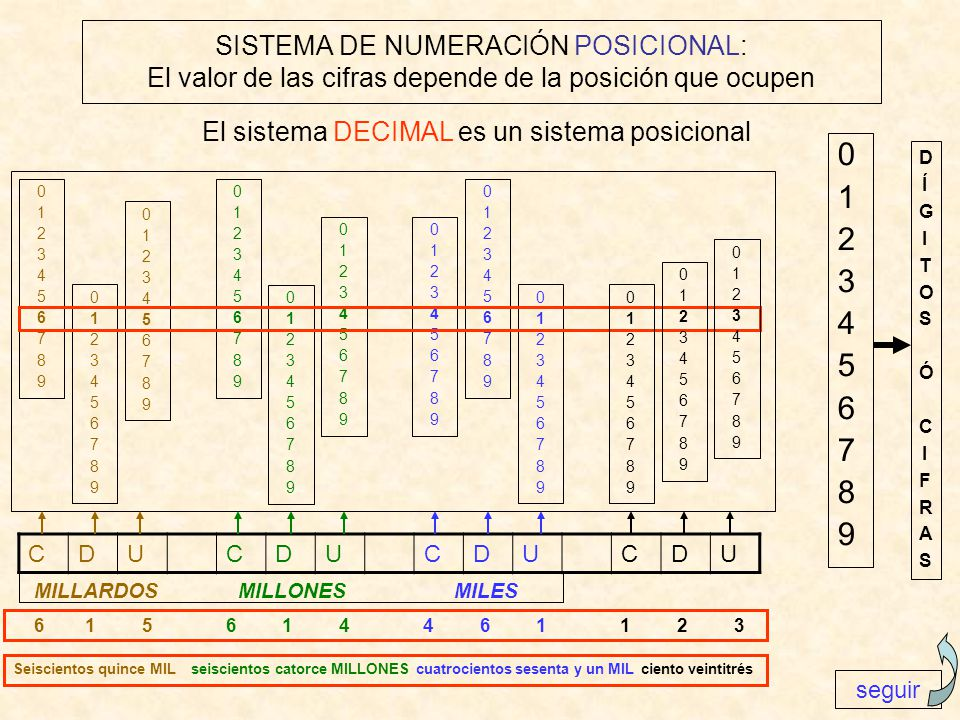 SISTEMA DE NUMERACIÓN POSICIONAL: El valor de las cifras depende de la posición que ocupen