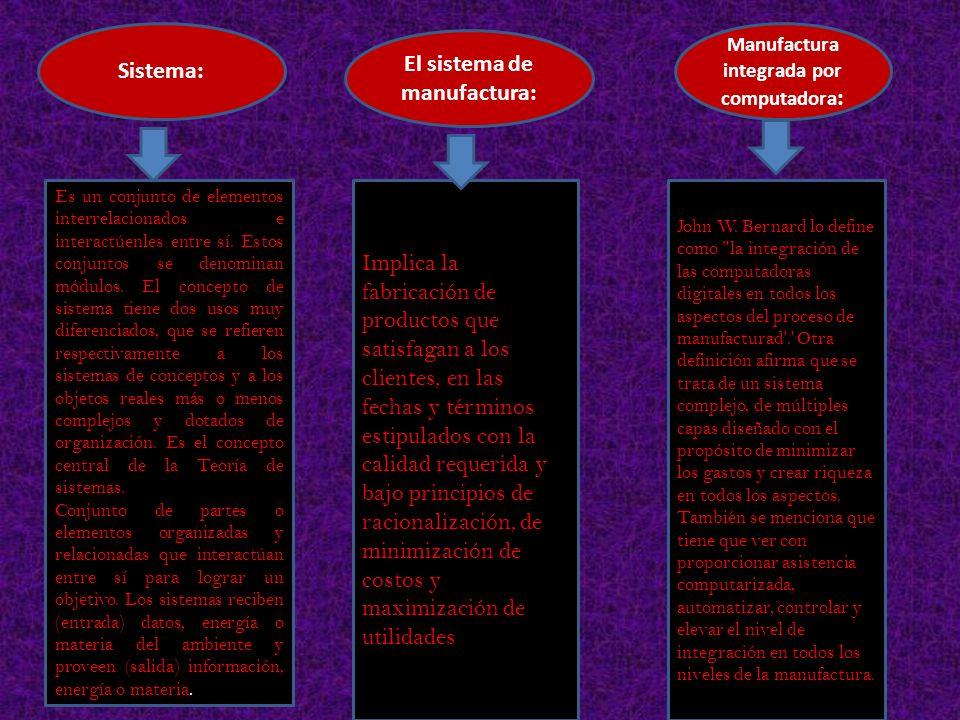 Manufactura integrada por computadora: El sistema de manufactura: