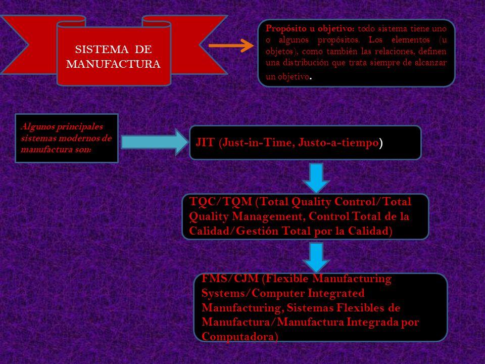 SISTEMA DE MANUFACTURA