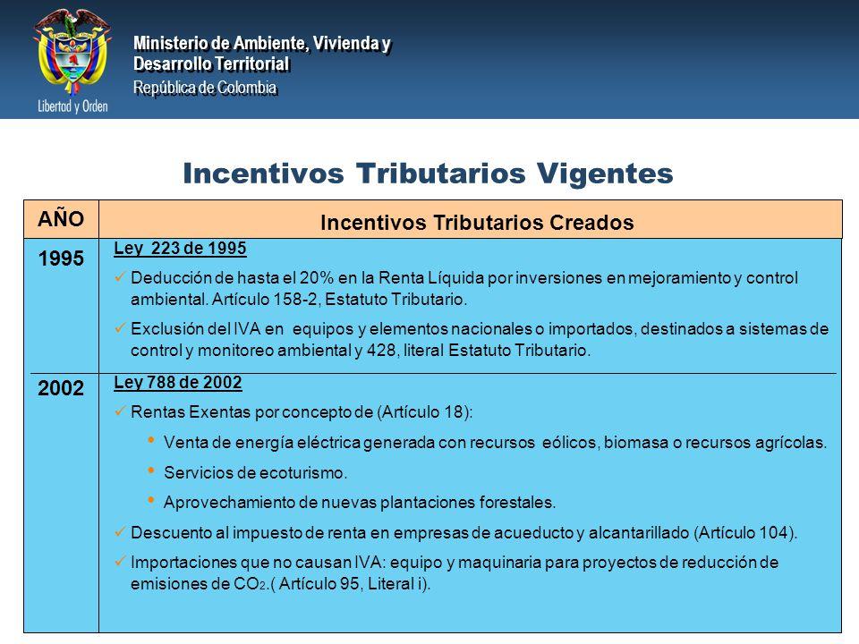 Incentivos Tributarios Vigentes
