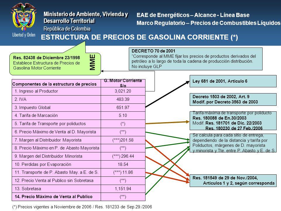 ESTRUCTURA DE PRECIOS DE GASOLINA CORRIENTE (*)